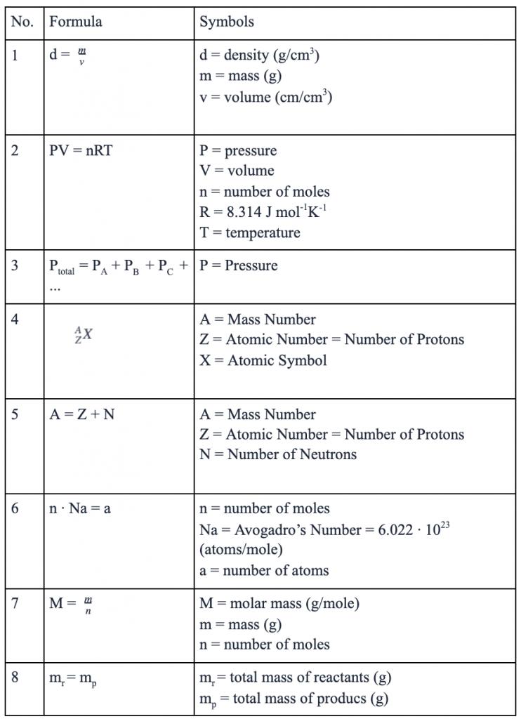 HESI A2 Chemistry Formulas